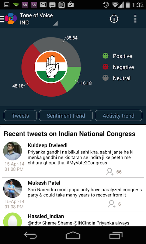 Elections 2014: Highest percentage of Negative tweets